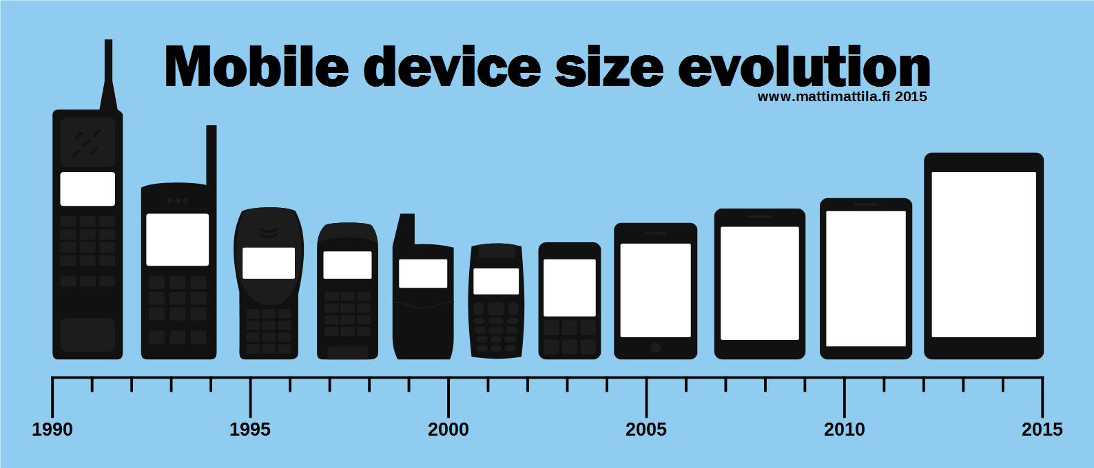5d780814873 La evolución de los teléfonos móviles - Vanessa Estorach